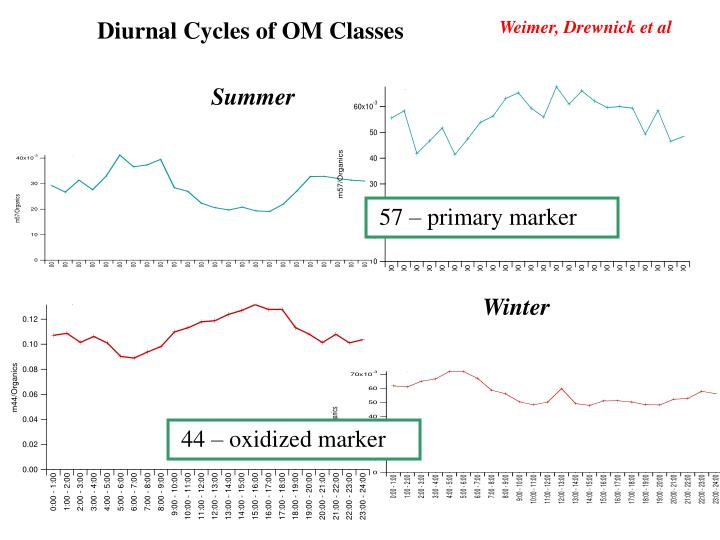 Diurnal Cycles of OM Classes