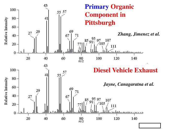 Diesel Vehicle Exhaust