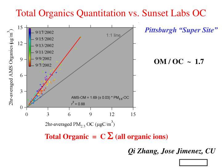 Total Organics Quantitation vs. Sunset Labs OC