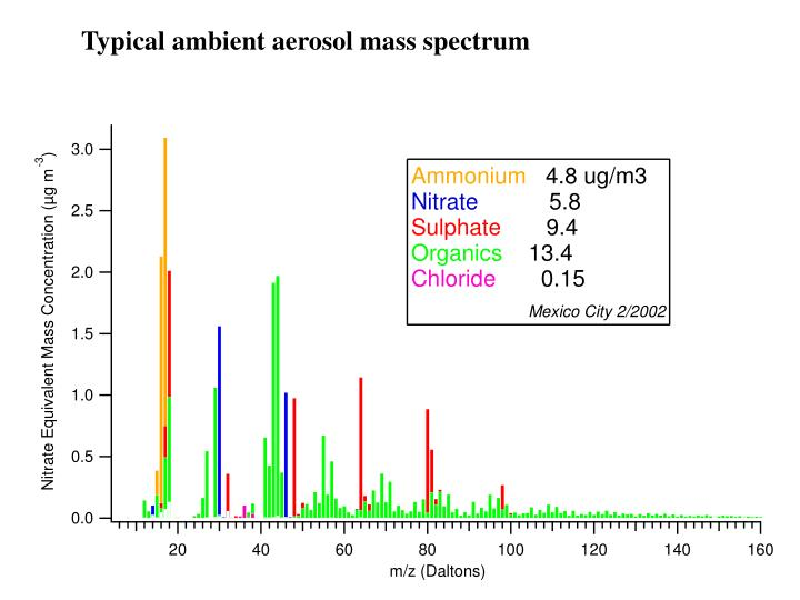 Typical ambient aerosol mass spectrum