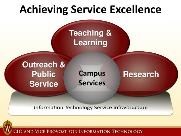 Achieving Service Excellence