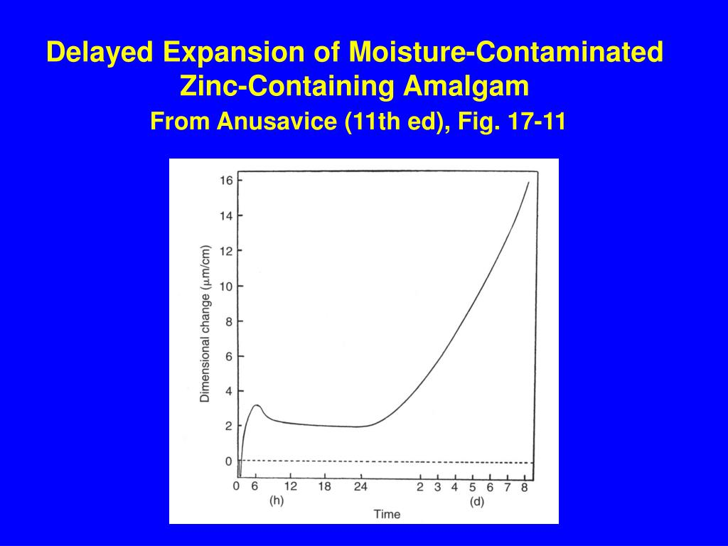 Delayed Expansion of Moisture-Contaminated Zinc-Containing Amalgam