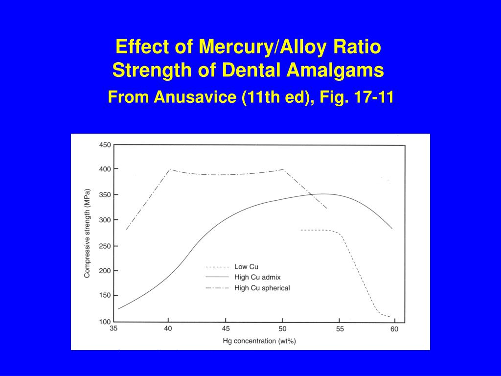Effect of Mercury/Alloy Ratio