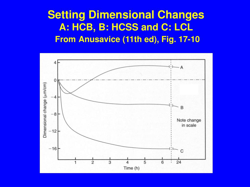 Setting Dimensional Changes