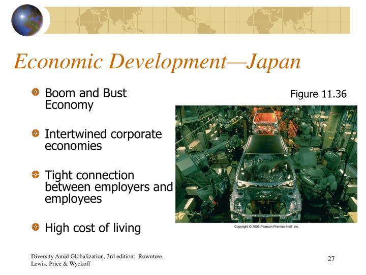 Economic Development—Japan