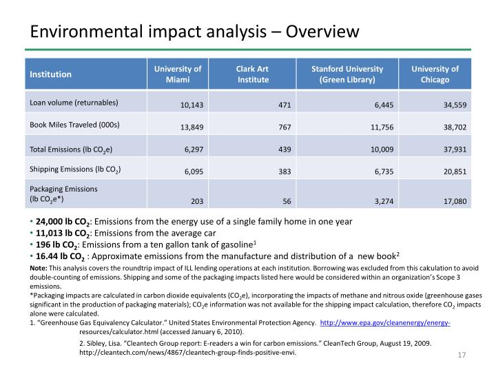 Environmental impact analysis – Overview