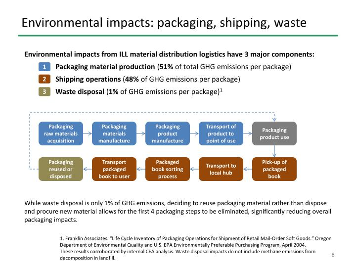 Environmental impacts: packaging, shipping, waste