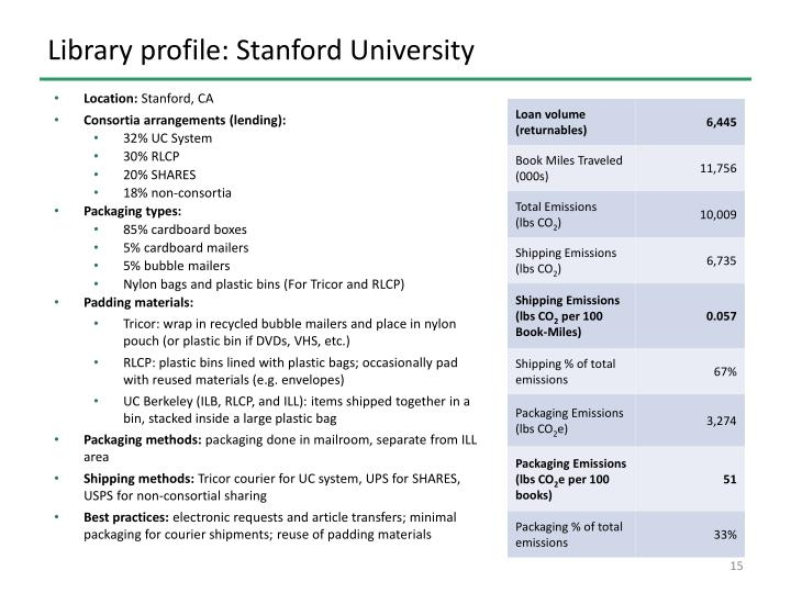 Library profile: Stanford University
