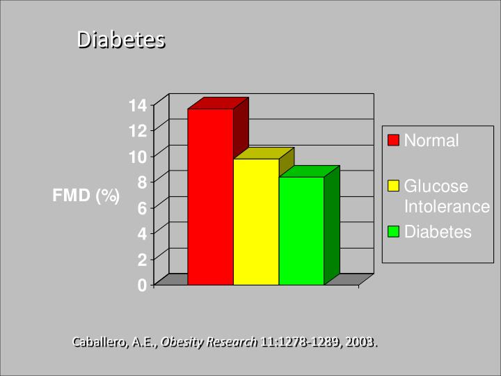 c5fdc98ffd8af PPT - Prevalence of Cardiovascular Disease by Race PowerPoint ...