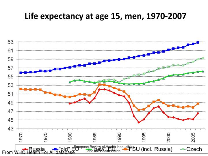 Life expectancy at age 15, men, 1970-2007