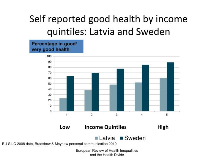 Self reported good health by income quintiles: Latvia and Sweden