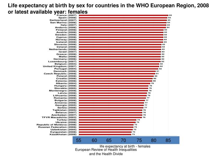 Life expectancy at birth by sex for countries in the WHO European Region, 2008