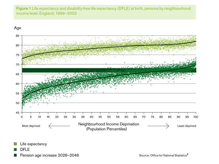 Health inequalities strategies for action