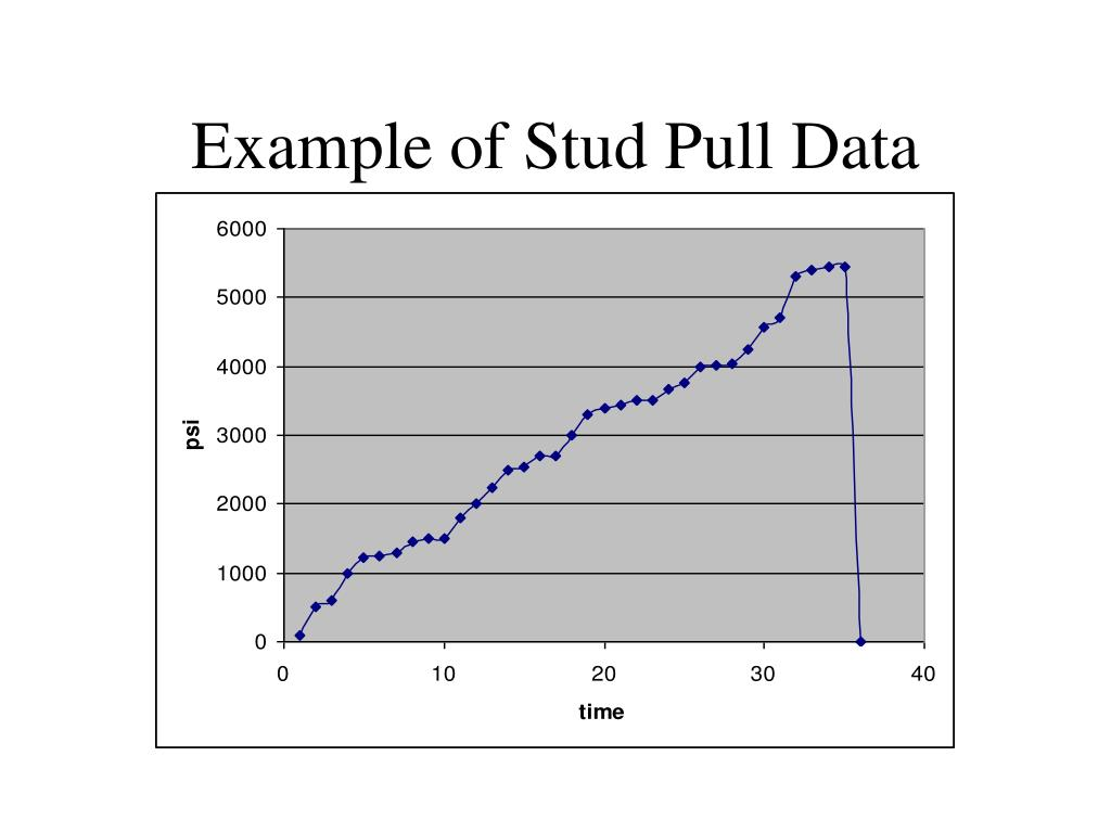 Example of Stud Pull Data