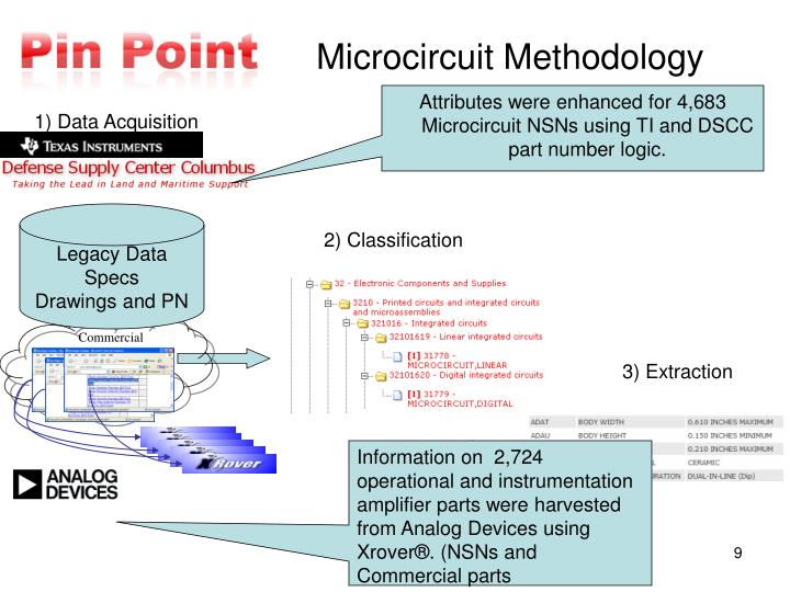Attributes were enhanced for 4,683 Microcircuit NSNs using TI and DSCC part number logic.