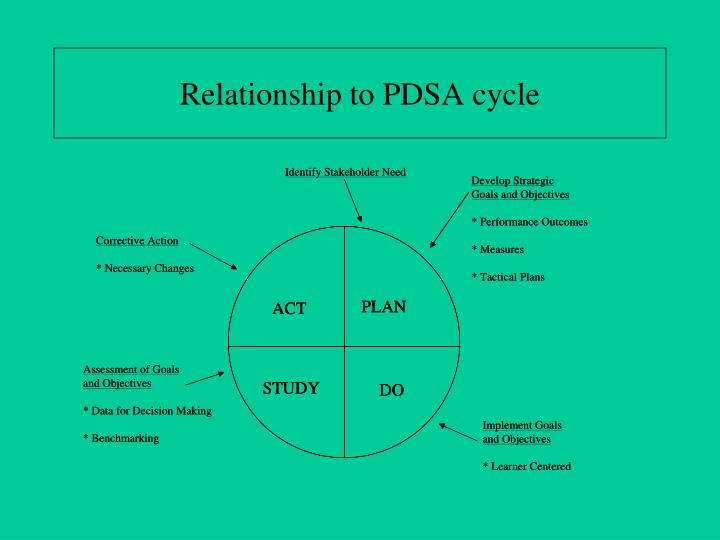 Relationship to PDSA cycle