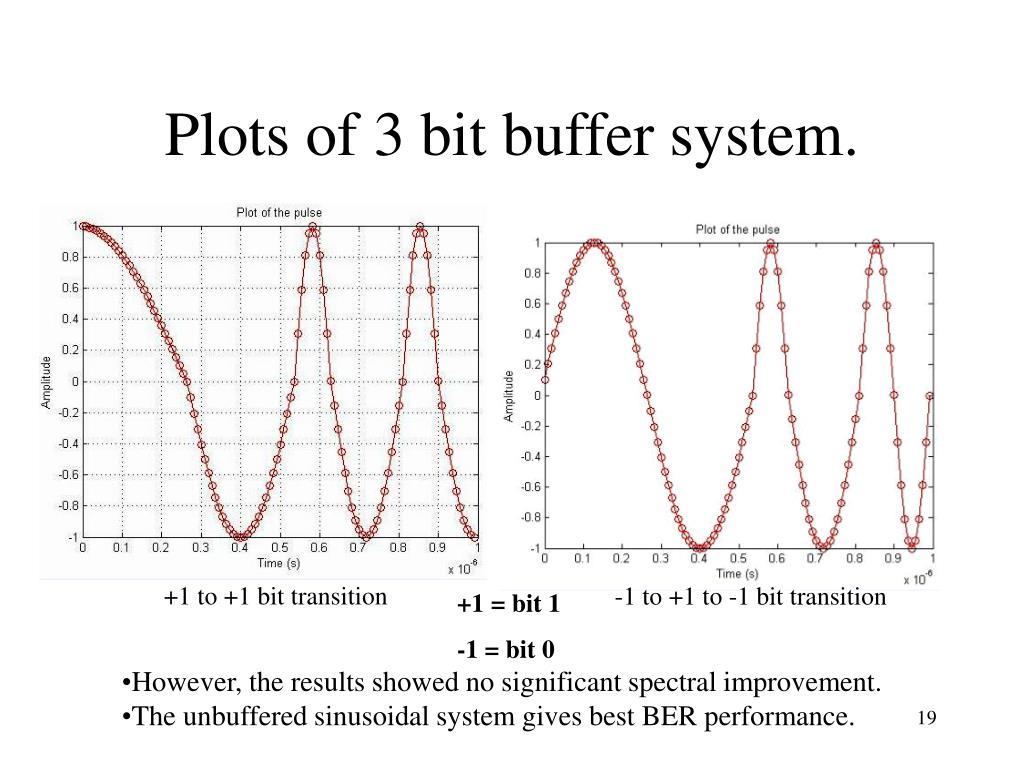 Plots of 3 bit buffer system.