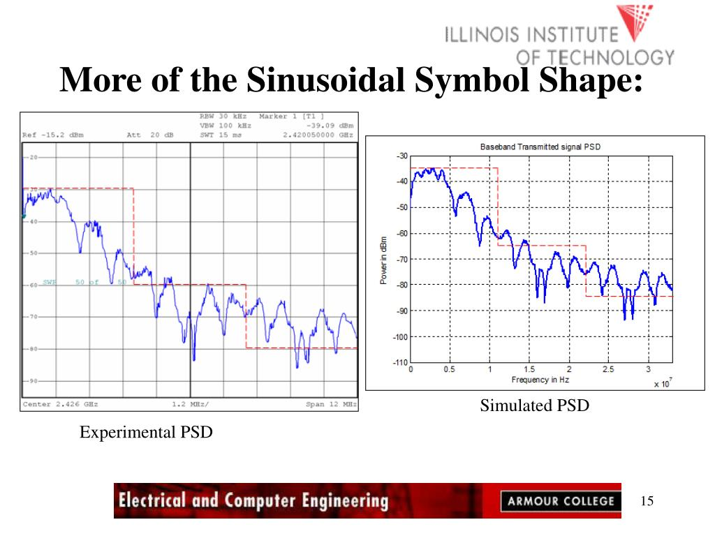 More of the Sinusoidal Symbol Shape: