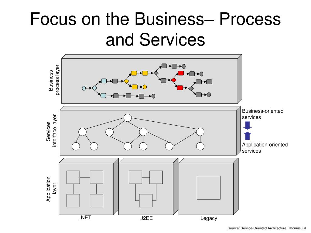Focus on the Business– Process and Services