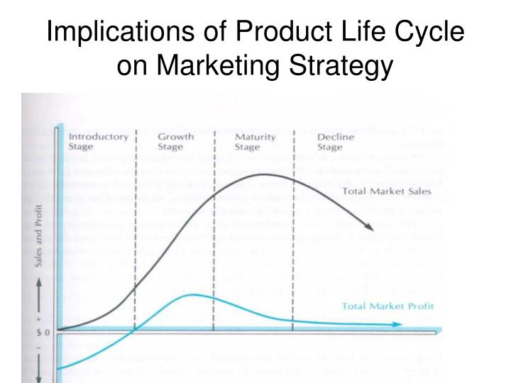 Implications of Product Life Cycle on Marketing Strategy
