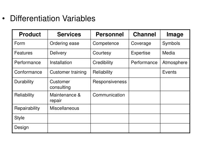 Differentiation Variables