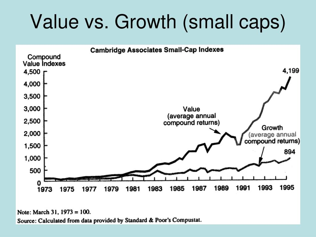 Value vs. Growth (small caps)