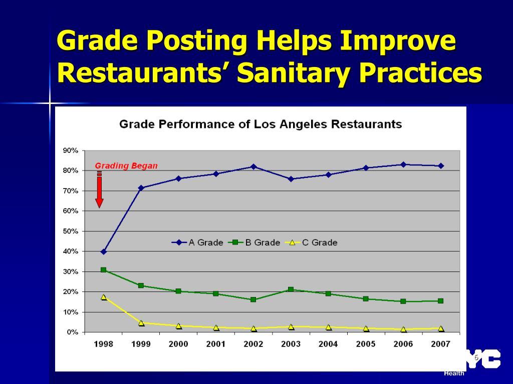 Grade Posting Helps Improve Restaurants' Sanitary Practices