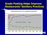 grade posting helps improve restaurants sanitary practices