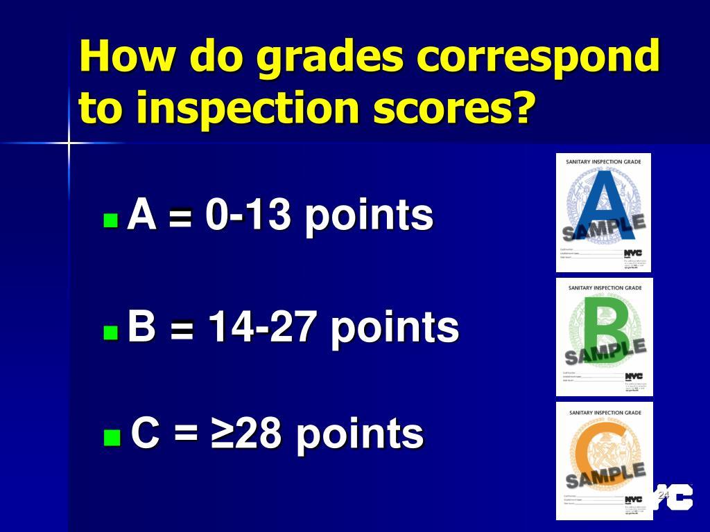 How do grades correspond to inspection scores?