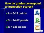 how do grades correspond to inspection scores