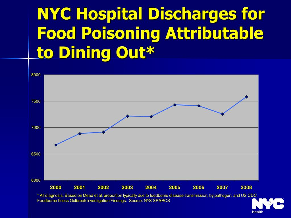 NYC Hospital Discharges for Food Poisoning Attributable to Dining Out*