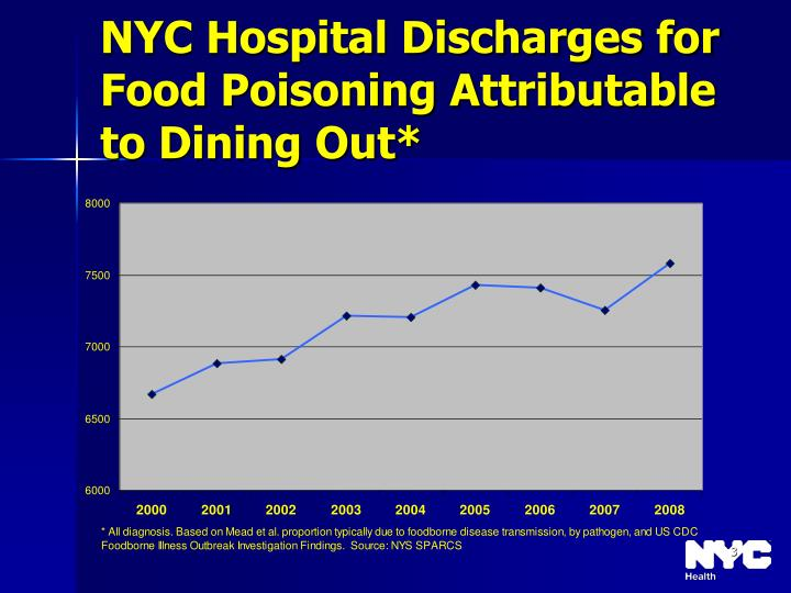 Nyc hospital discharges for food poisoning attributable to dining out