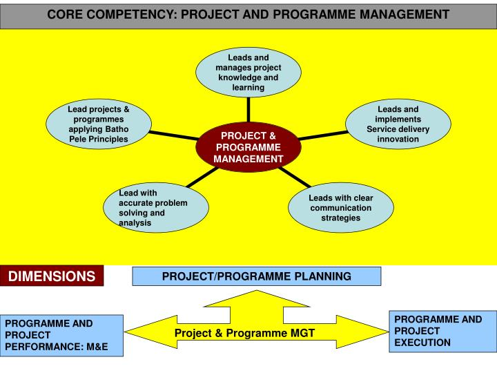 CORE COMPETENCY: PROJECT AND PROGRAMME MANAGEMENT