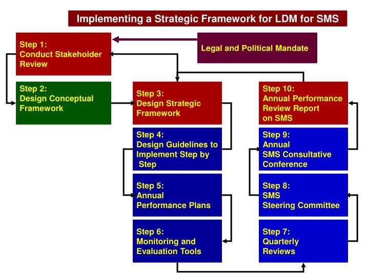 Implementing a Strategic Framework for LDM for SMS