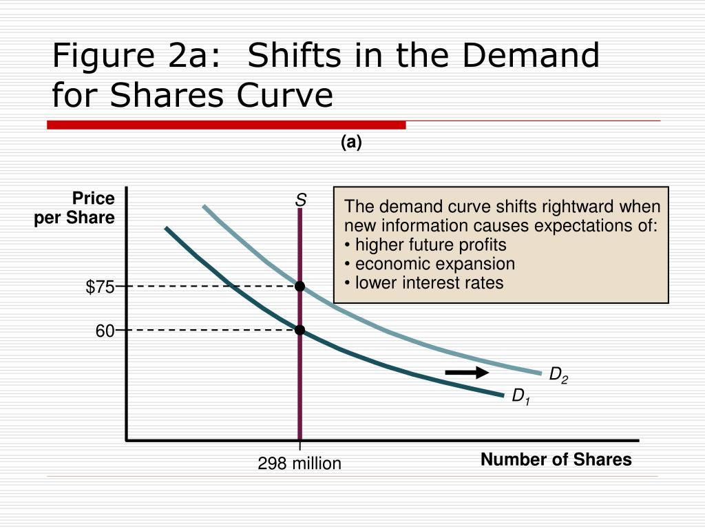 The demand curve shifts rightward when new information causes expectations of: