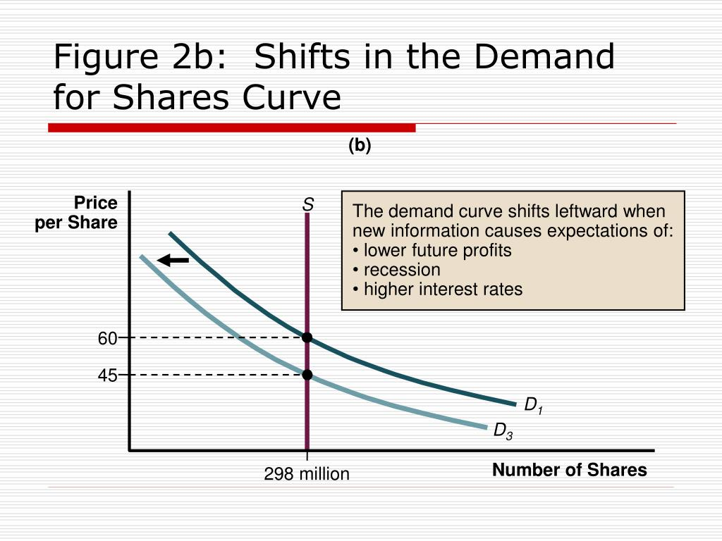 The demand curve shifts leftward when new information causes expectations of: