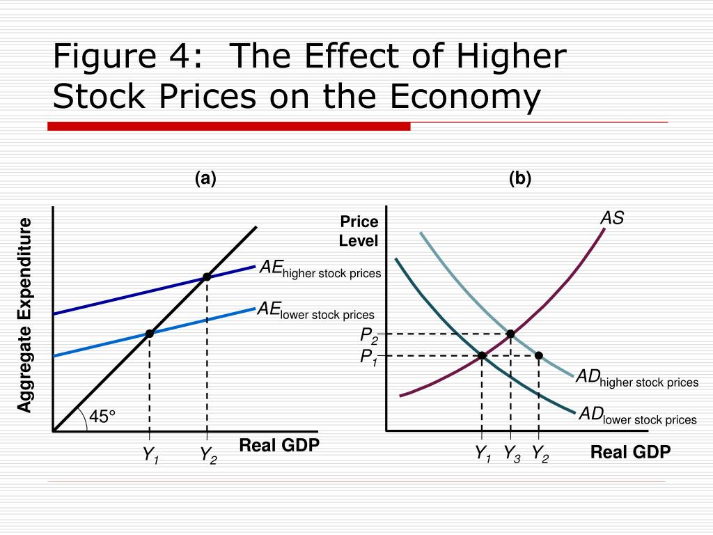 Figure 4:  The Effect of Higher Stock Prices on the Economy