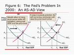 figure 6 the fed s problem in 2000 an as ad view