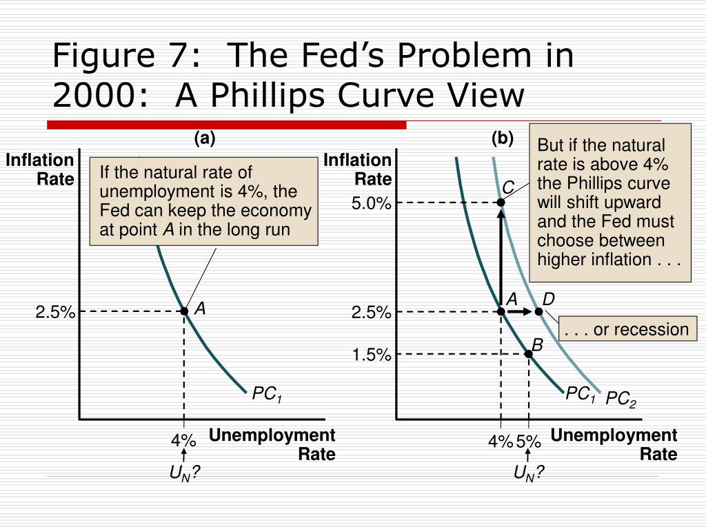 But if the natural rate is above 4% the Phillips curve will shift upward and the Fed must choose between higher inflation . . .