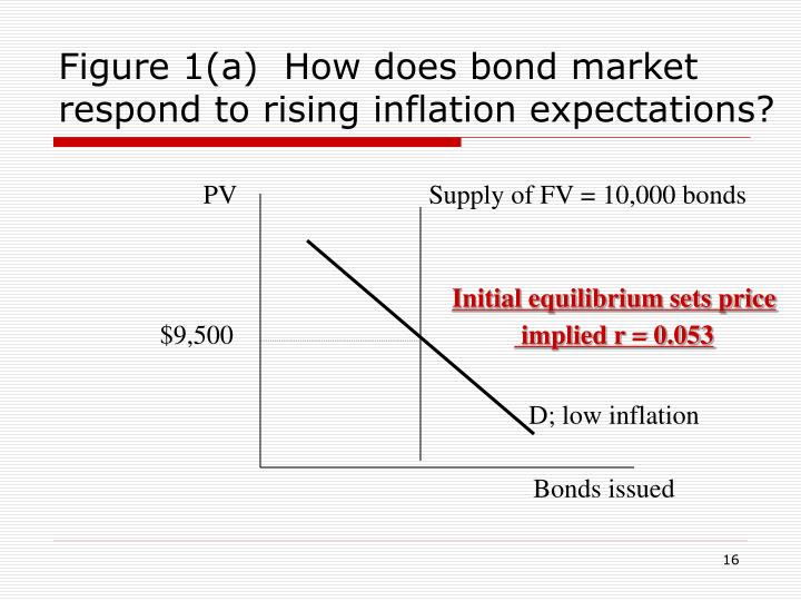 Figure 1(a)  How does bond market respond to rising inflation expectations?