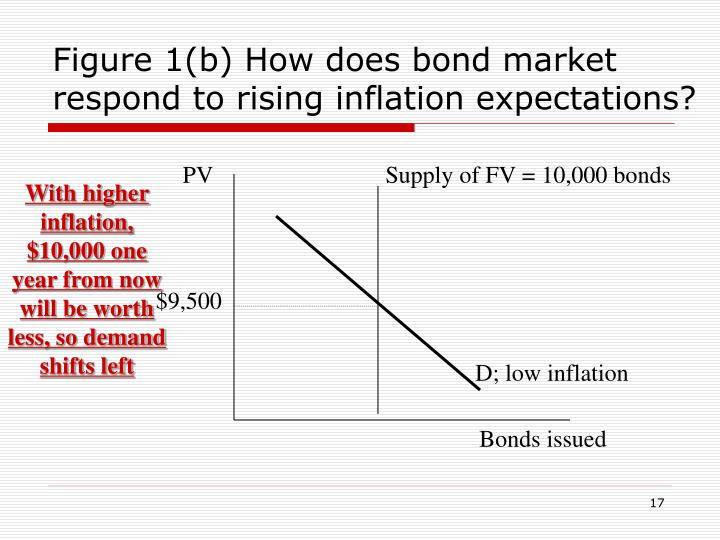 Figure 1(b) How does bond market respond to rising inflation expectations?
