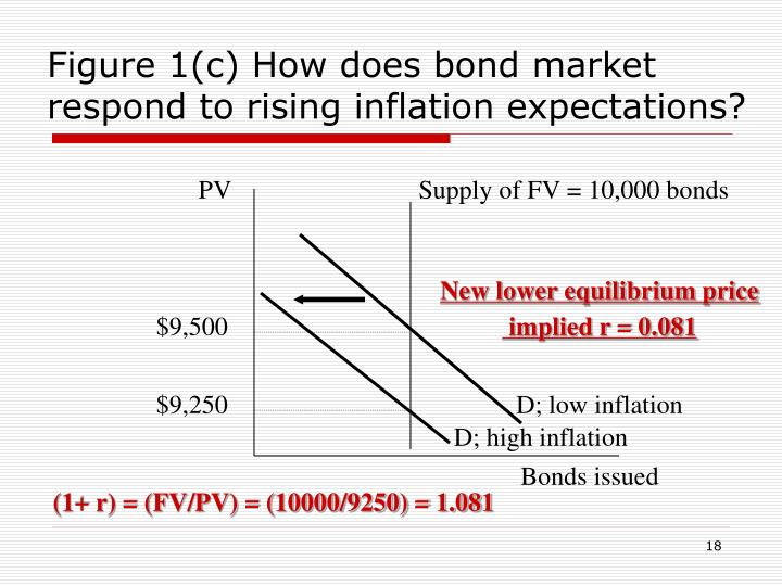 Figure 1(c) How does bond market respond to rising inflation expectations?