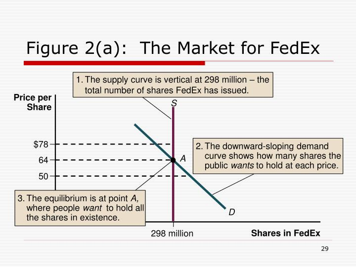 1.	The supply curve is vertical at 298 million – the total number of shares FedEx has issued.