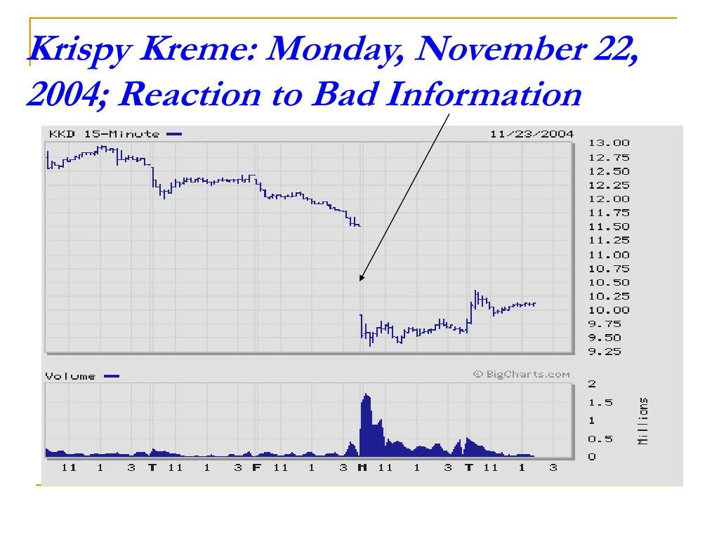 Krispy Kreme: Monday, November 22, 2004; Reaction to Bad Information