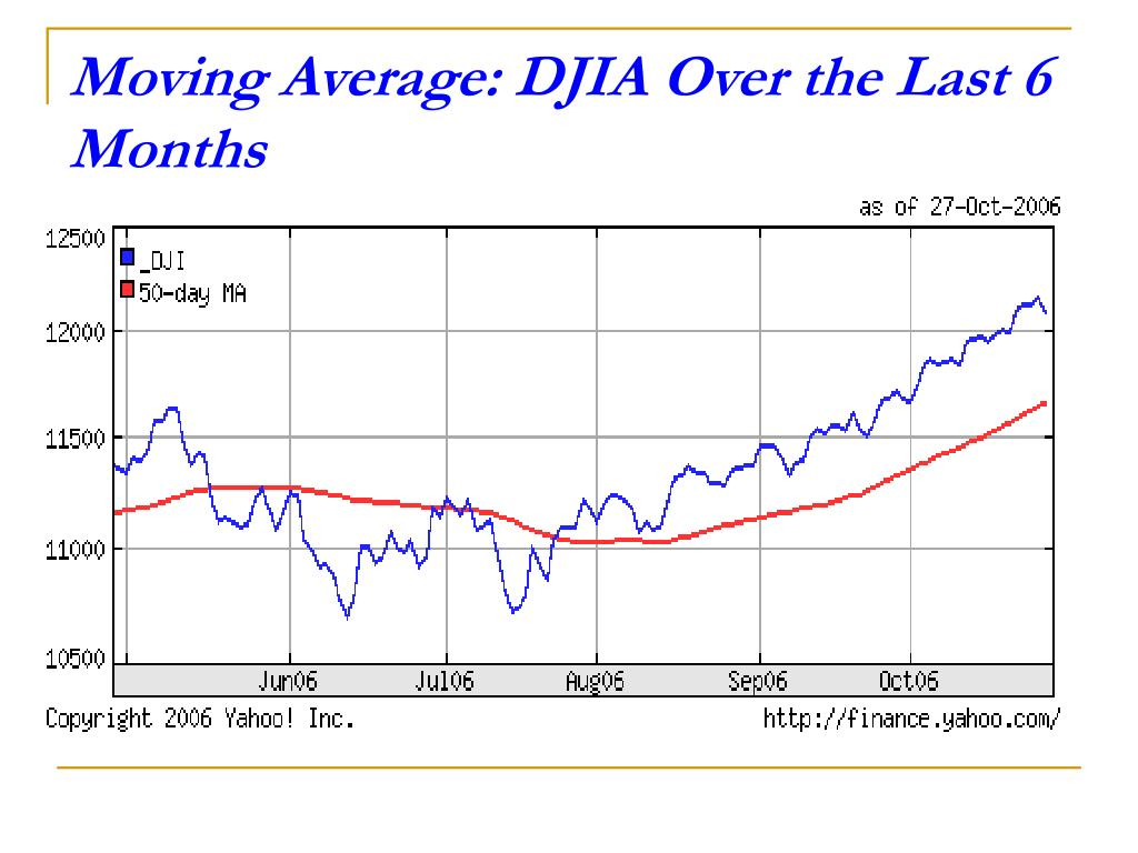 Moving Average: DJIA Over the Last 6 Months