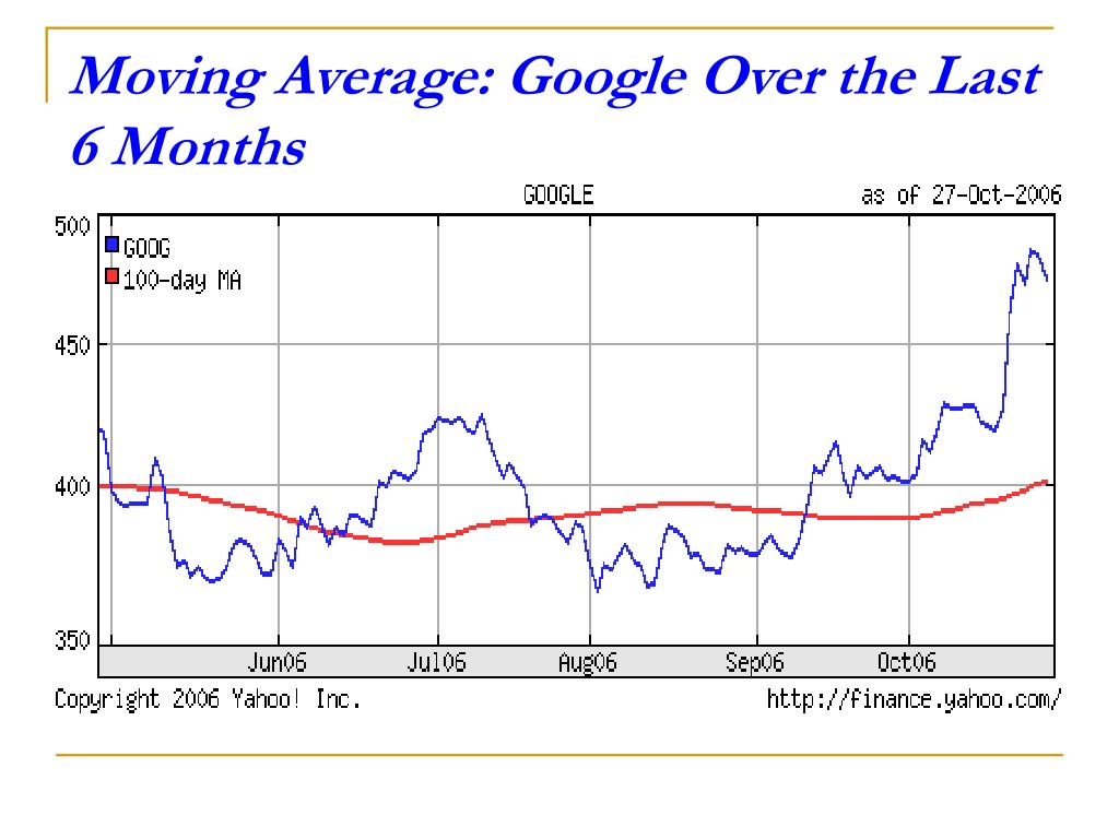 Moving Average: Google Over the Last 6 Months