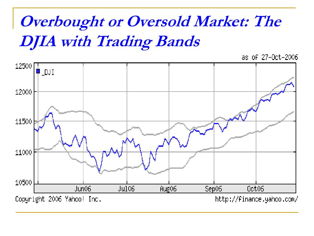 Overbought or Oversold Market: The DJIA with Trading Bands
