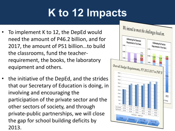K to 12 Impacts