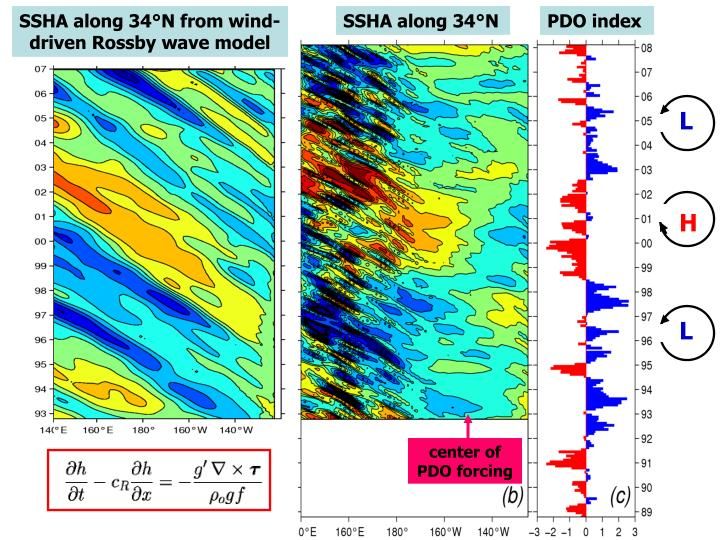 SSHA along 34°N from wind-driven Rossby wave model