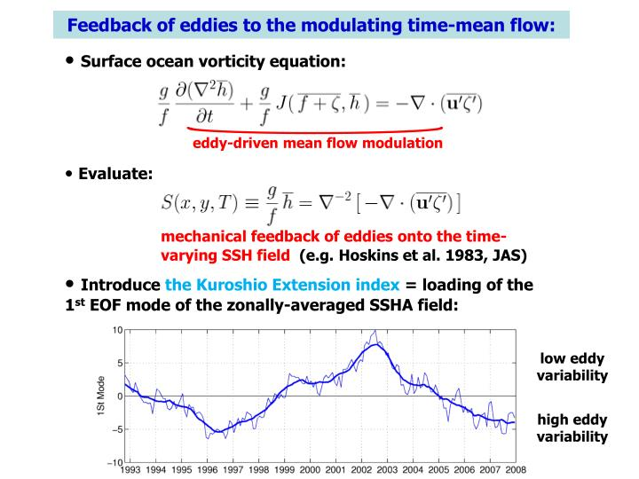 Feedback of eddies to the modulating time-mean flow: